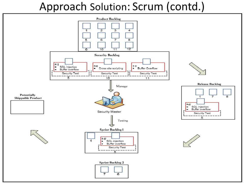 Approach Solution: Scrum (contd.)