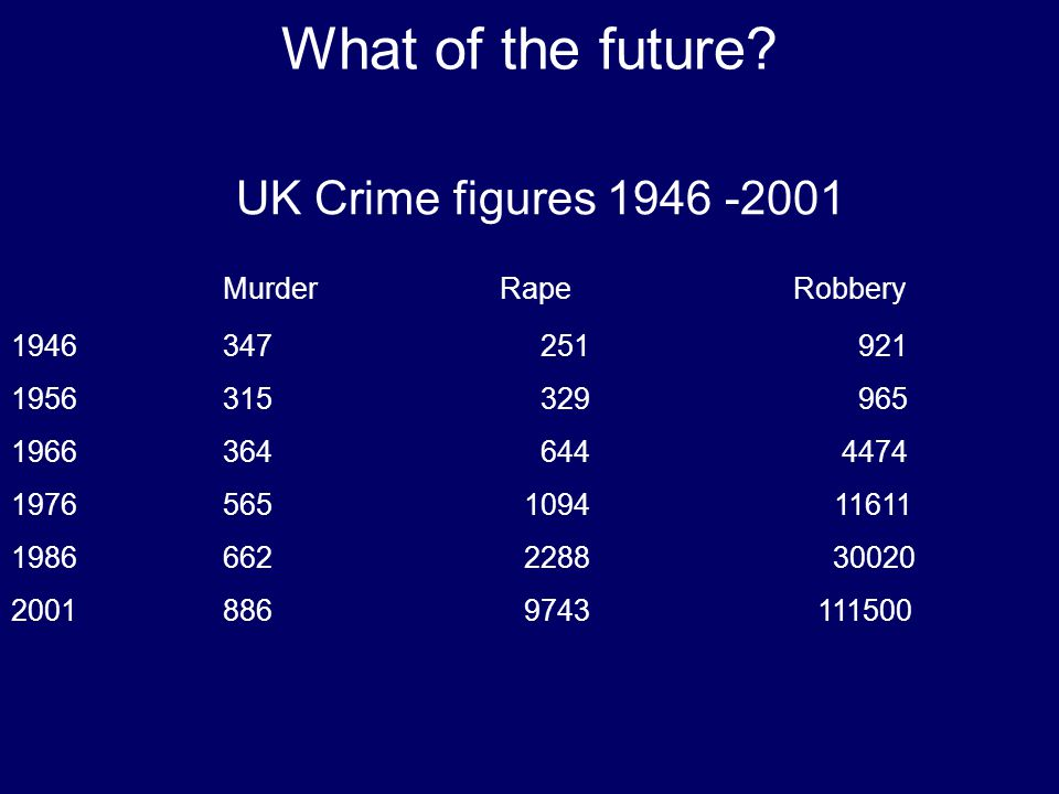 What of the future Murder Rape Robbery 347 251 921 315 329 965