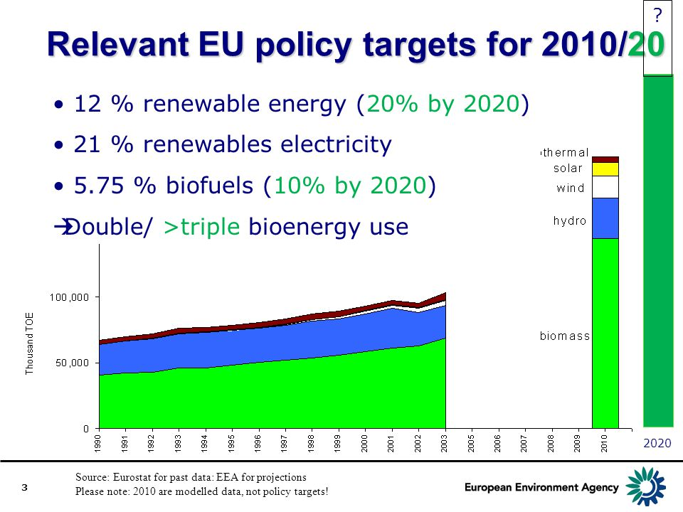 Relevant EU policy targets for 2010/20