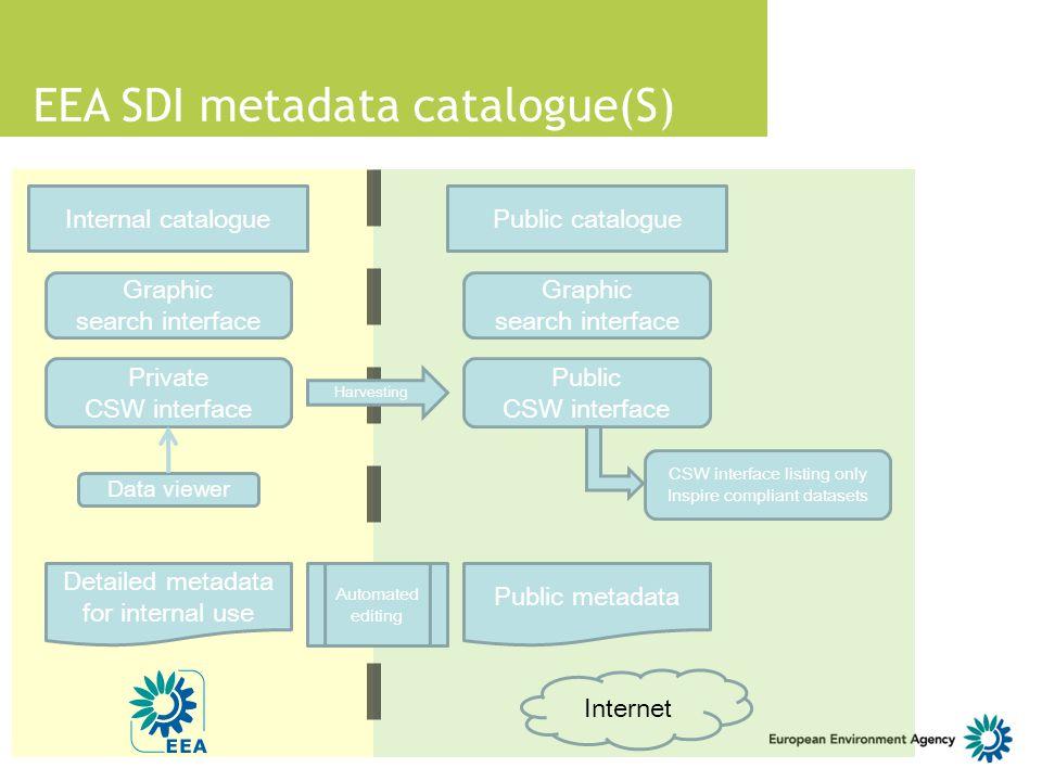 EEA SDI metadata catalogue(S)