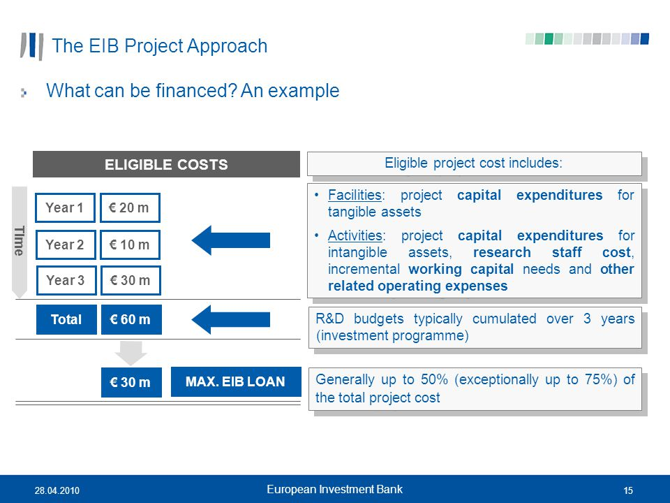 The EIB Project Approach