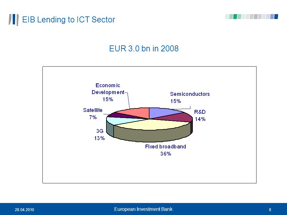 EIB Lending to ICT Sector