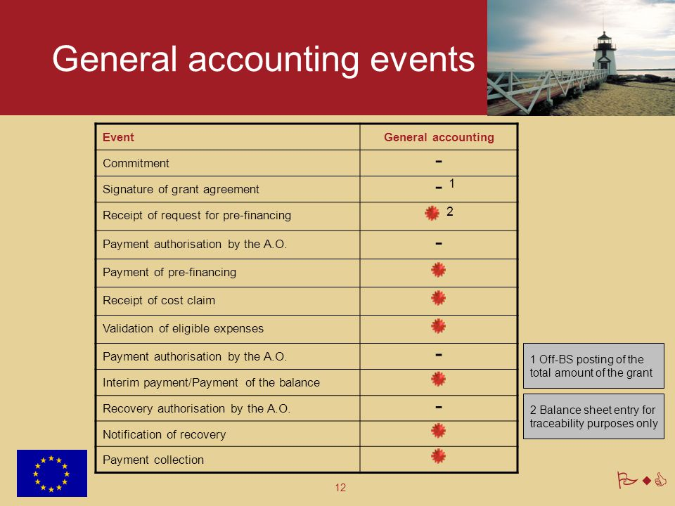 General accounting events