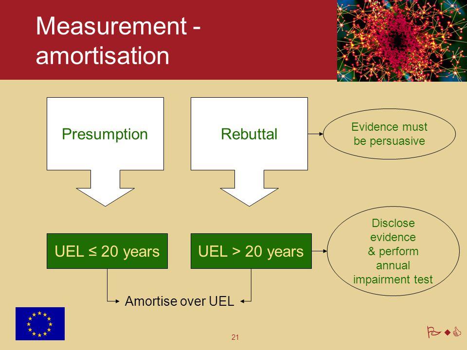 Measurement - amortisation