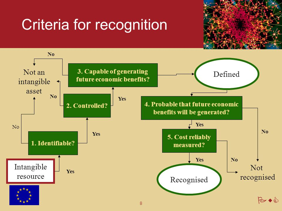 Criteria for recognition