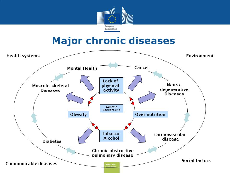 Major chronic diseases