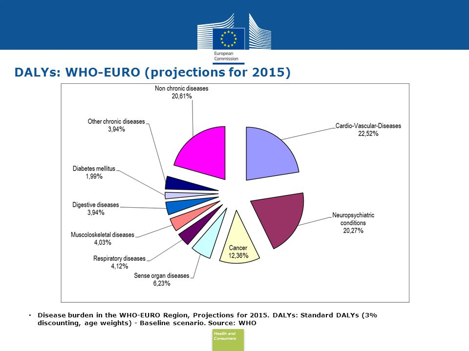 DALYs: WHO-EURO (projections for 2015)‏