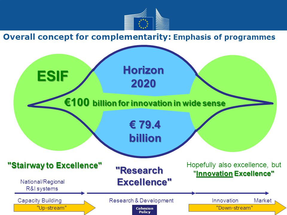 €100 billion for innovation in wide sense