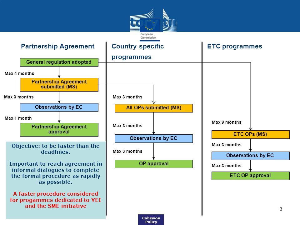 Regulatory timeline Partnership Agreement Country specific programmes