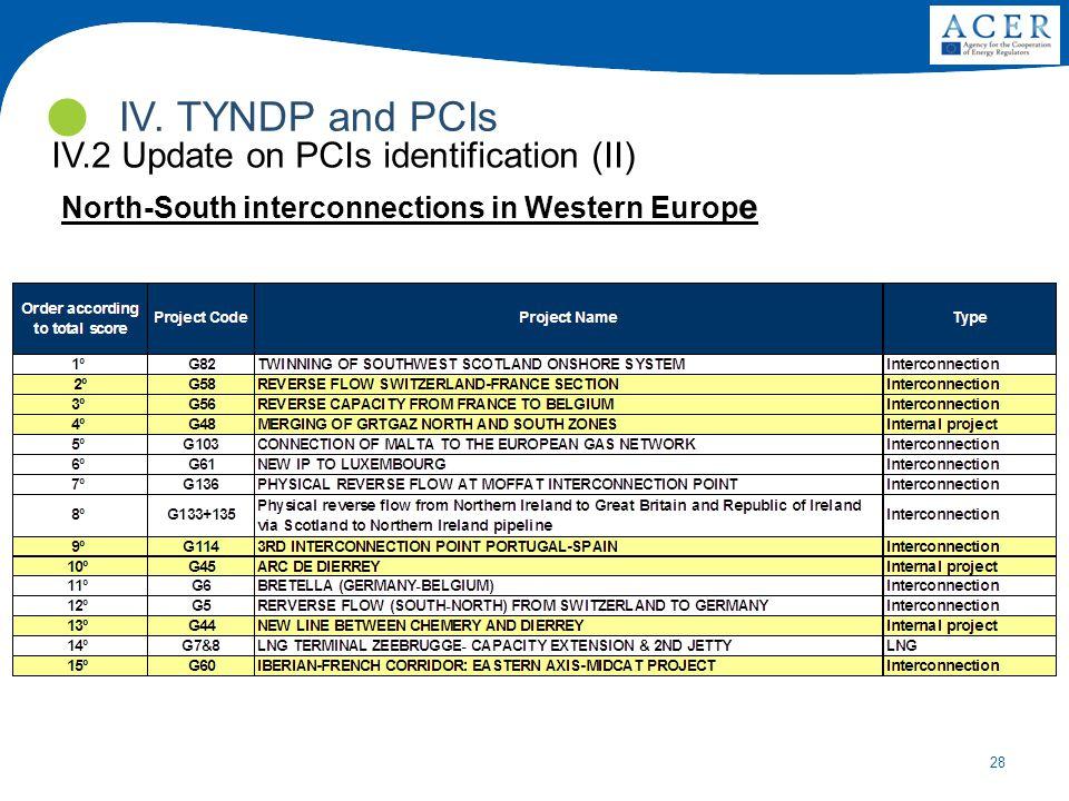IV. TYNDP and PCIs IV.2 Update on PCIs identification (II)