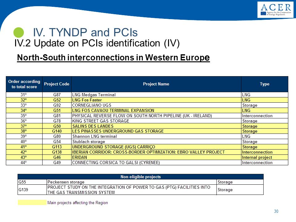IV. TYNDP and PCIs IV.2 Update on PCIs identification (IV)