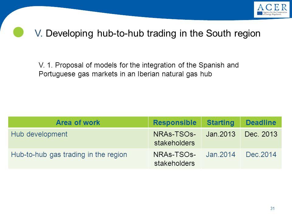 NRAs-TSOs-stakeholders