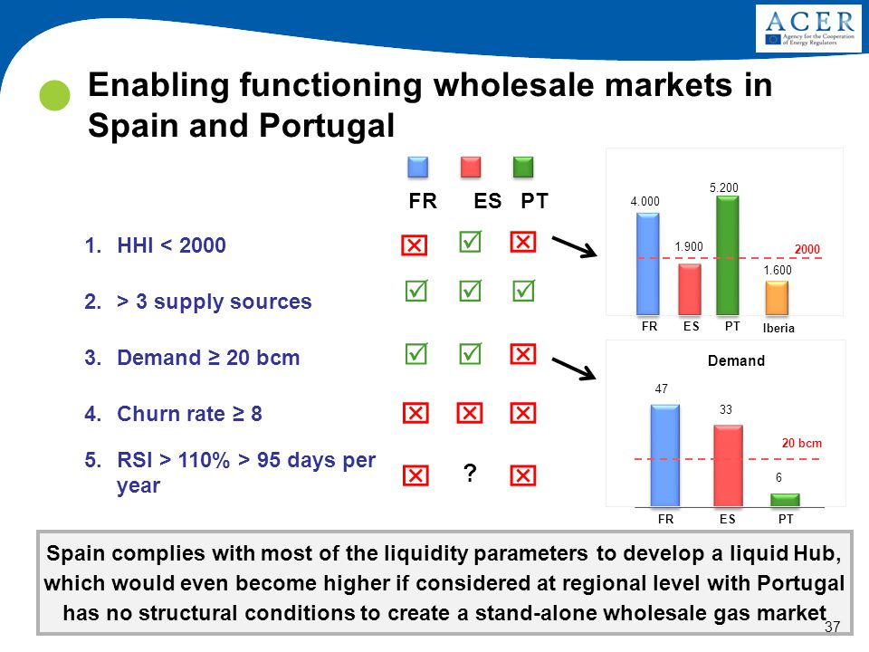 Enabling functioning wholesale markets in Spain and Portugal