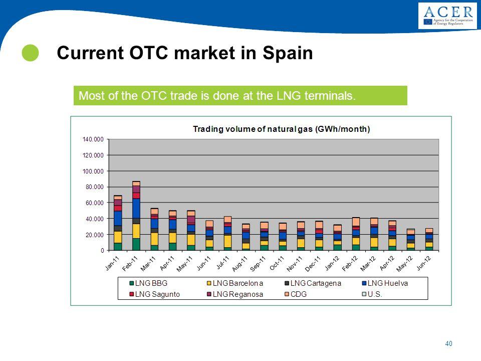 Current OTC market in Spain