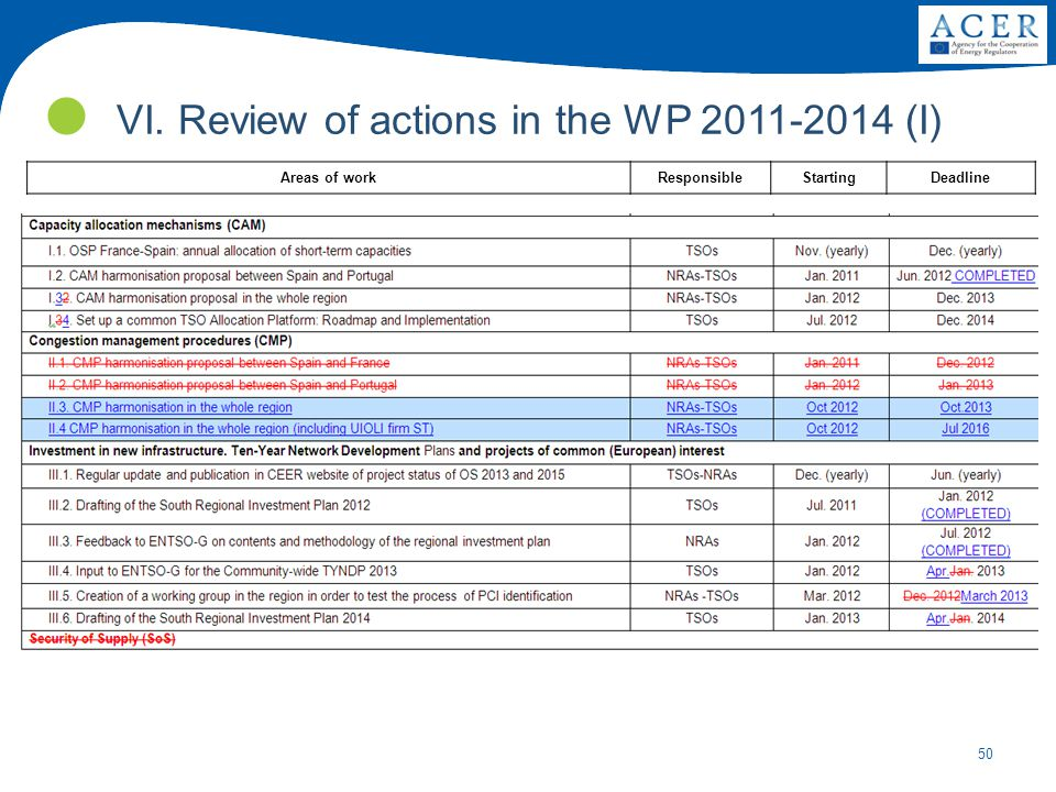 VI. Review of actions in the WP 2011-2014 (I)