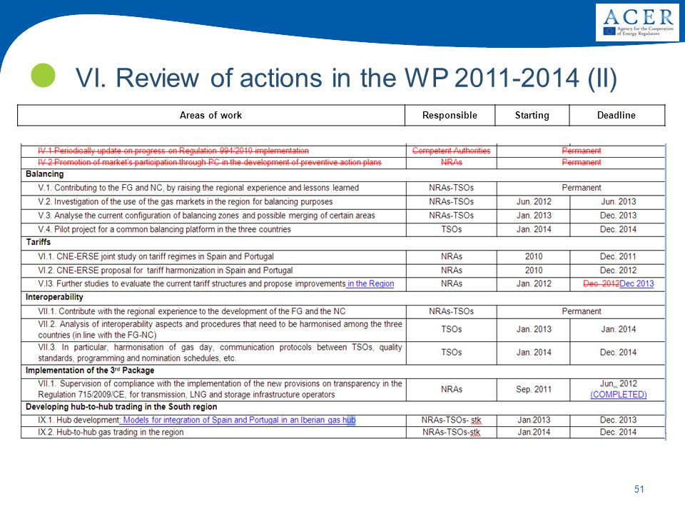 VI. Review of actions in the WP 2011-2014 (II)