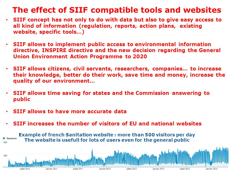 The effect of SIIF compatible tools and websites