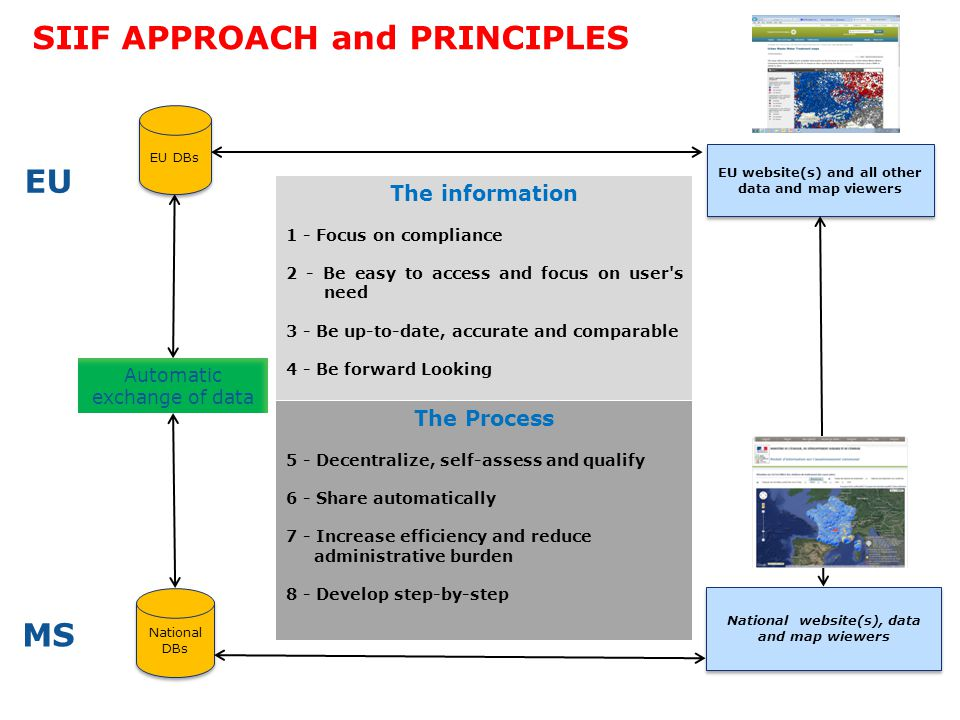 SIIF APPROACH and PRINCIPLES