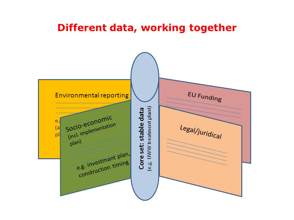 Different data, working together