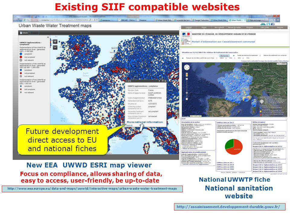 Existing SIIF compatible websites