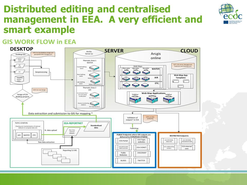 Distributed editing and centralised management in EEA