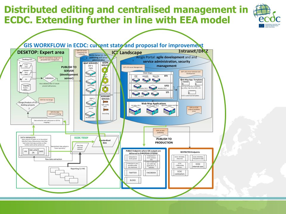 Distributed editing and centralised management in ECDC
