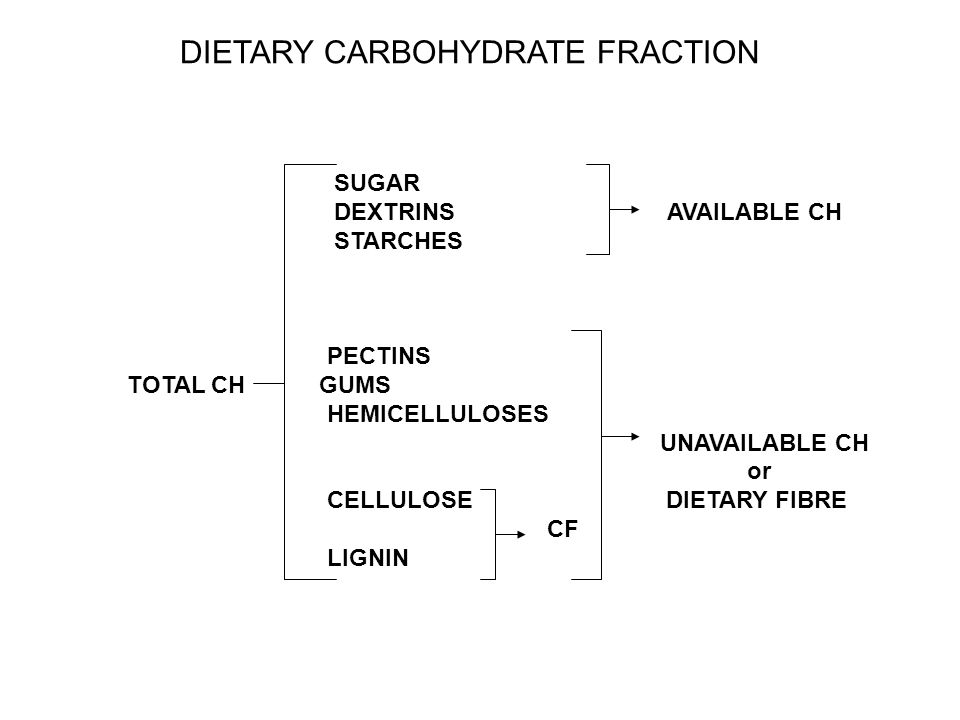 DIETARY CARBOHYDRATE FRACTION