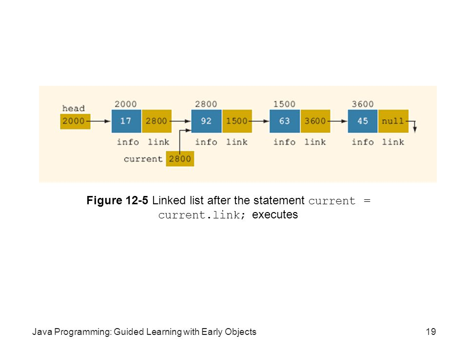 Figure 12-5 Linked list after the statement current = current