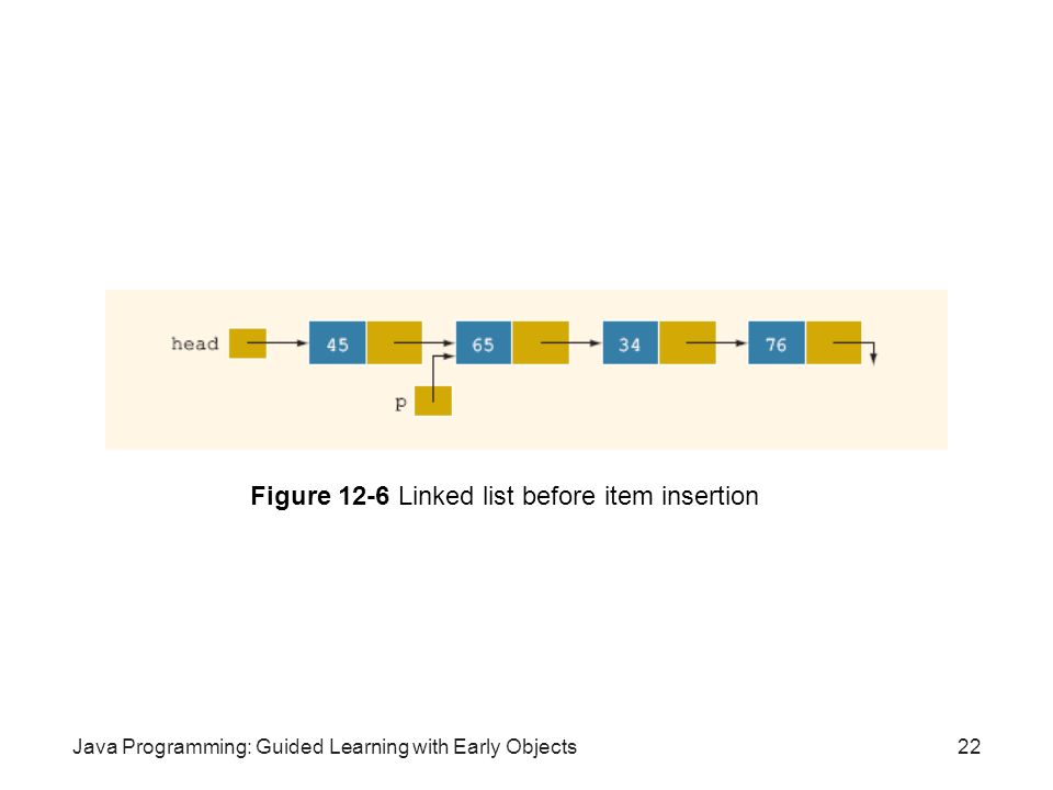 Figure 12-6 Linked list before item insertion