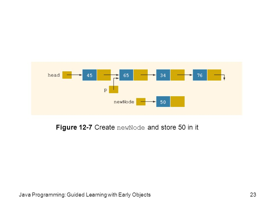 Figure 12-7 Create newNode and store 50 in it