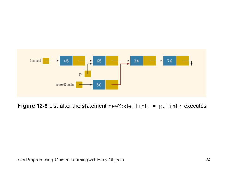 Figure 12-8 List after the statement newNode.link = p.link; executes