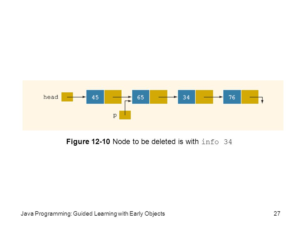 Figure 12-10 Node to be deleted is with info 34