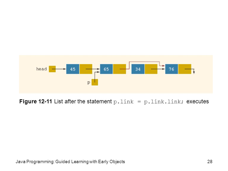 Figure 12-11 List after the statement p.link = p.link.link; executes