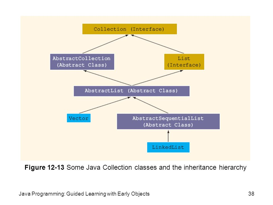 Figure 12-13 Some Java Collection classes and the inheritance hierarchy
