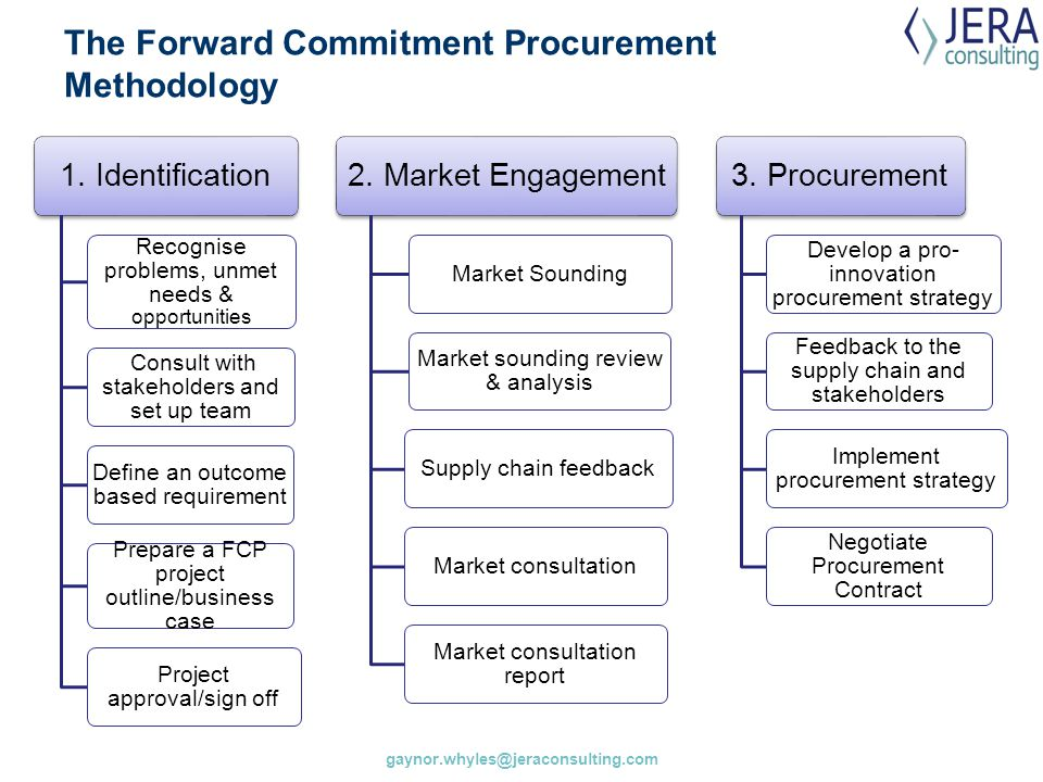 The Forward Commitment Procurement Methodology