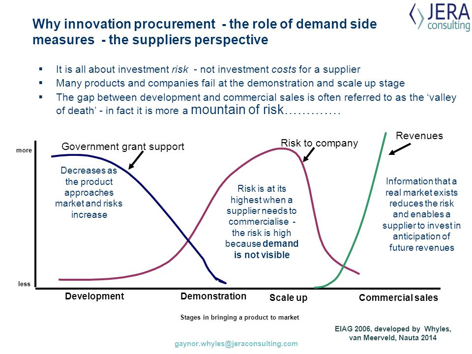 Why innovation procurement - the role of demand side measures - the suppliers perspective