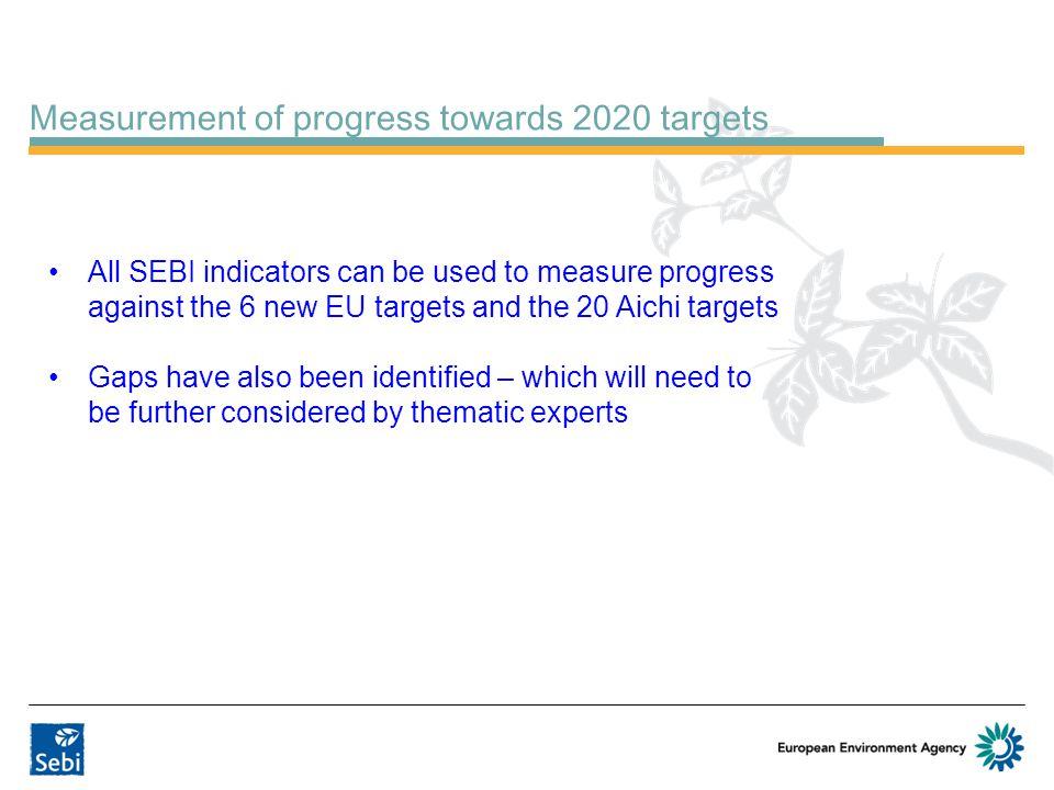 Measurement of progress towards 2020 targets