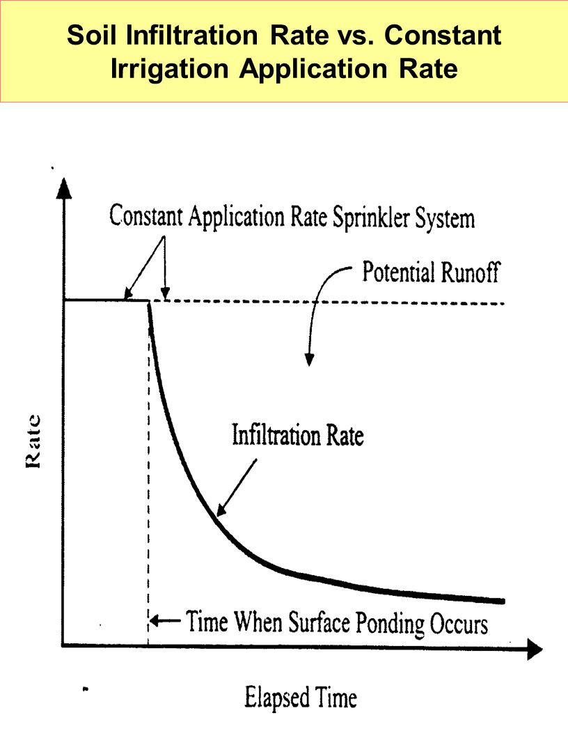 Soil Infiltration Rate vs. Constant Irrigation Application Rate