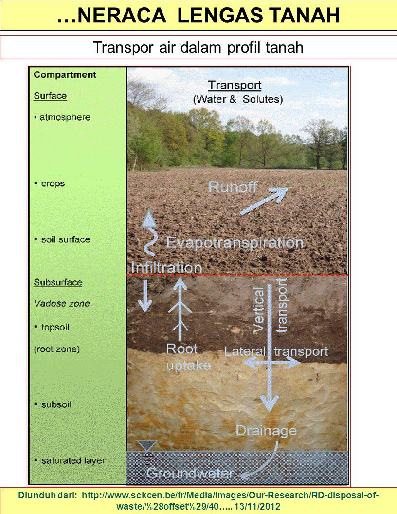 Transpor air dalam profil tanah