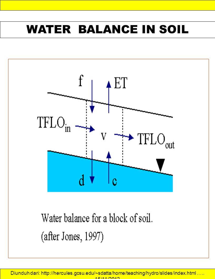 WATER BALANCE IN SOIL Diunduh dari: http://hercules.gcsu.edu/~sdatta/home/teaching/hydro/slides/index.html …..