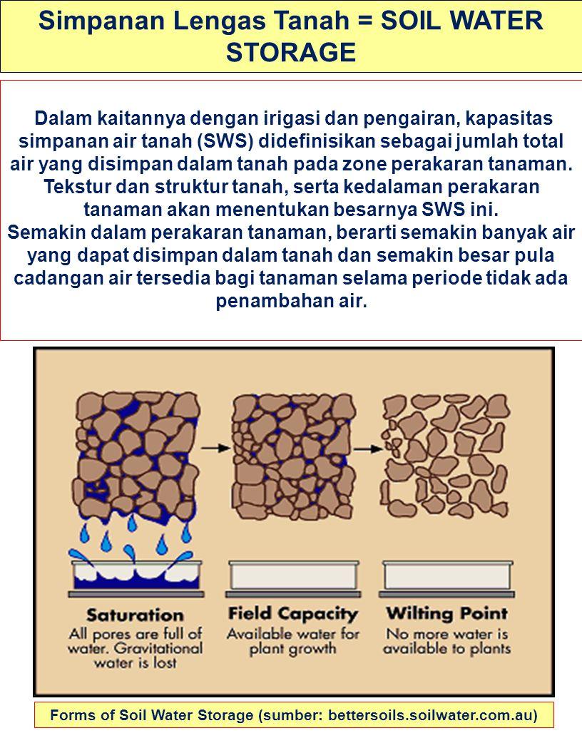 Simpanan Lengas Tanah = SOIL WATER STORAGE