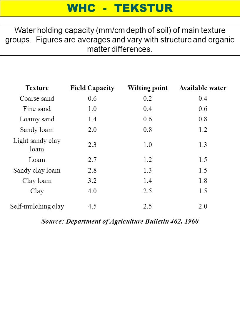 Source: Department of Agriculture Bulletin 462, 1960