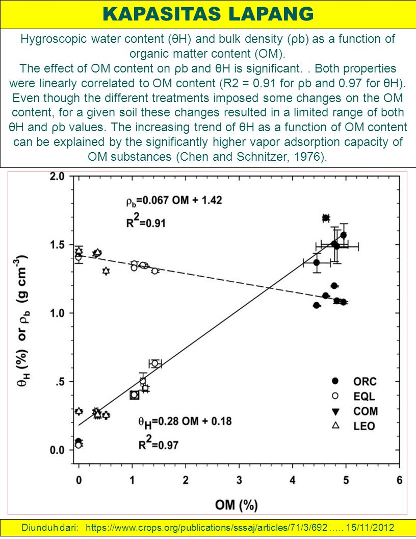 KAPASITAS LAPANG Hygroscopic water content (θH) and bulk density (ρb) as a function of organic matter content (OM).