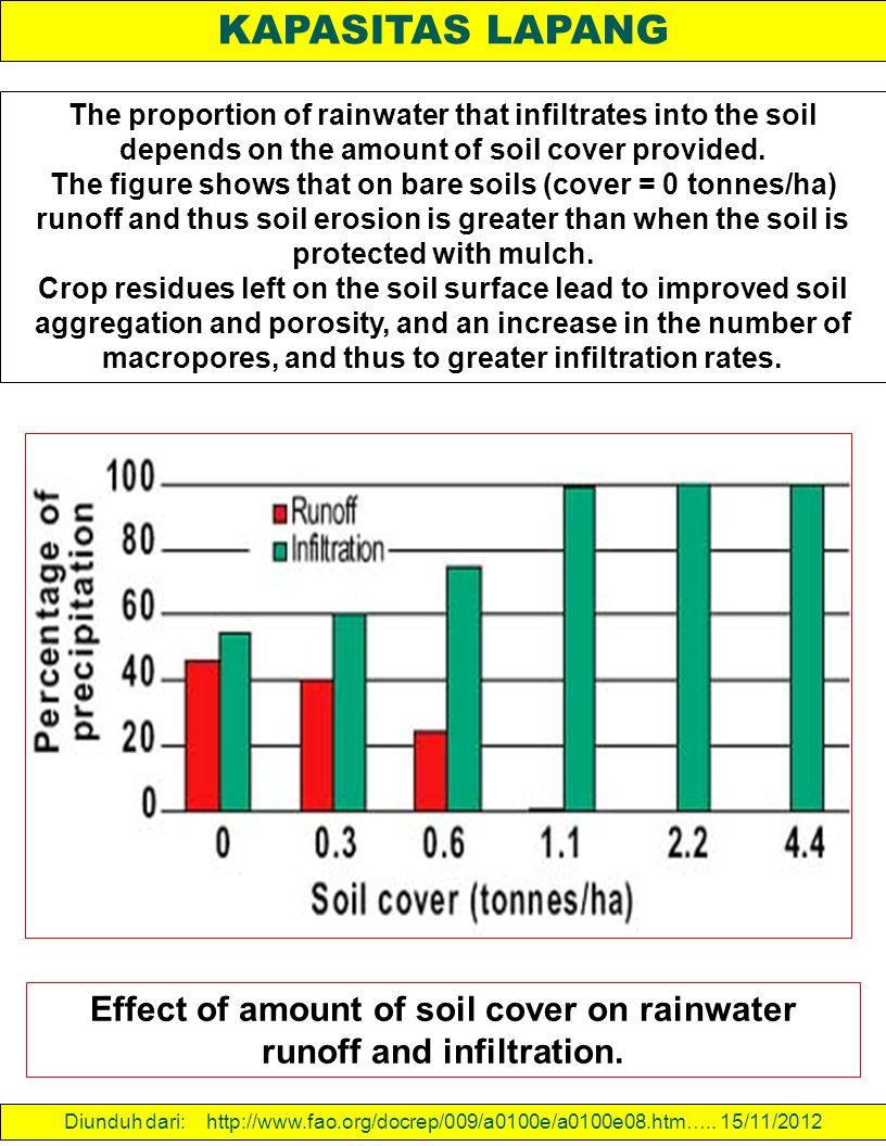 Effect of amount of soil cover on rainwater runoff and infiltration.