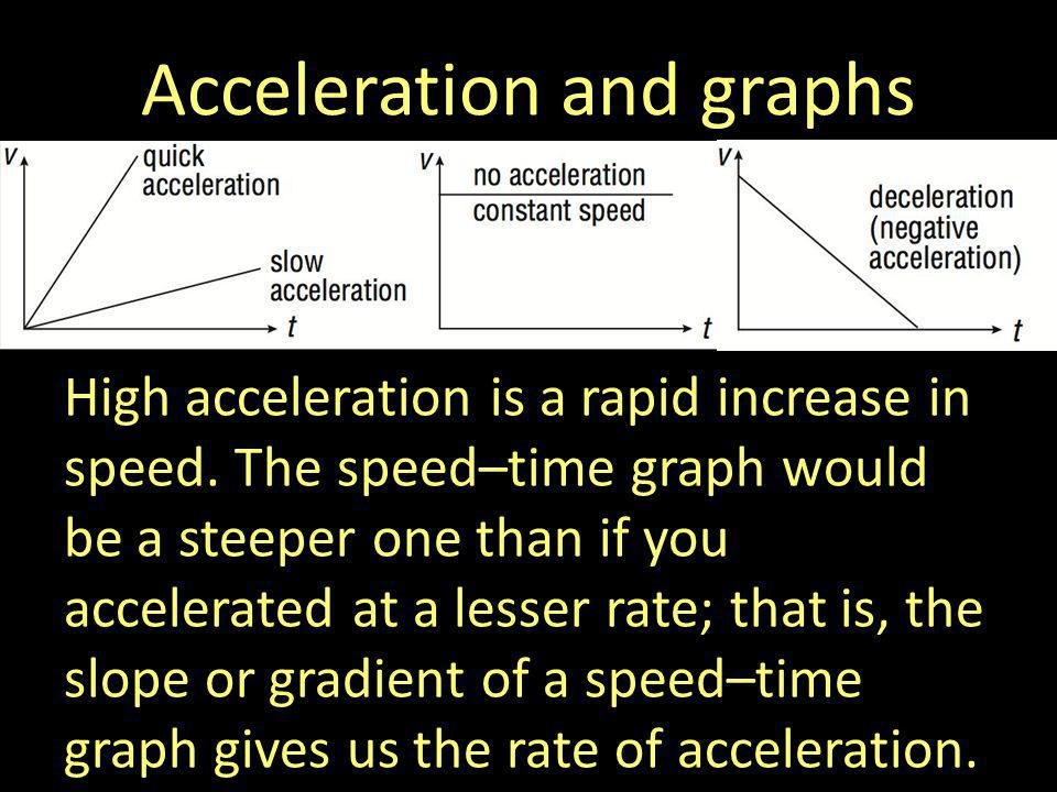Acceleration and graphs