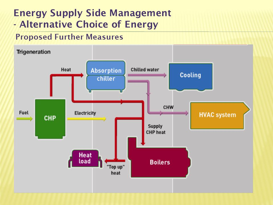 Energy Supply Side Management - Alternative Choice of Energy
