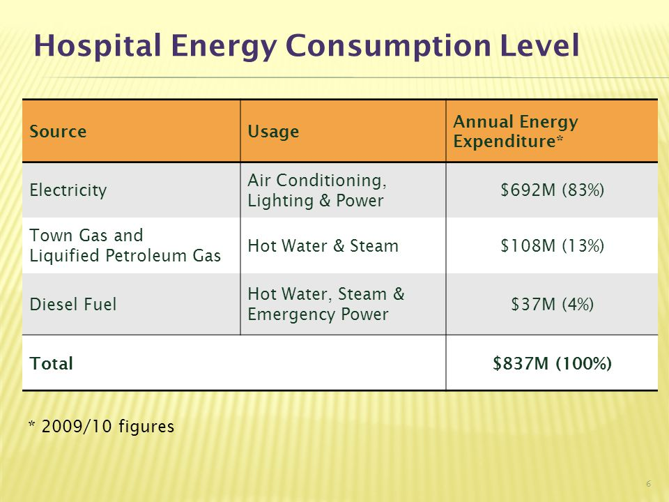 Hospital Energy Consumption Level