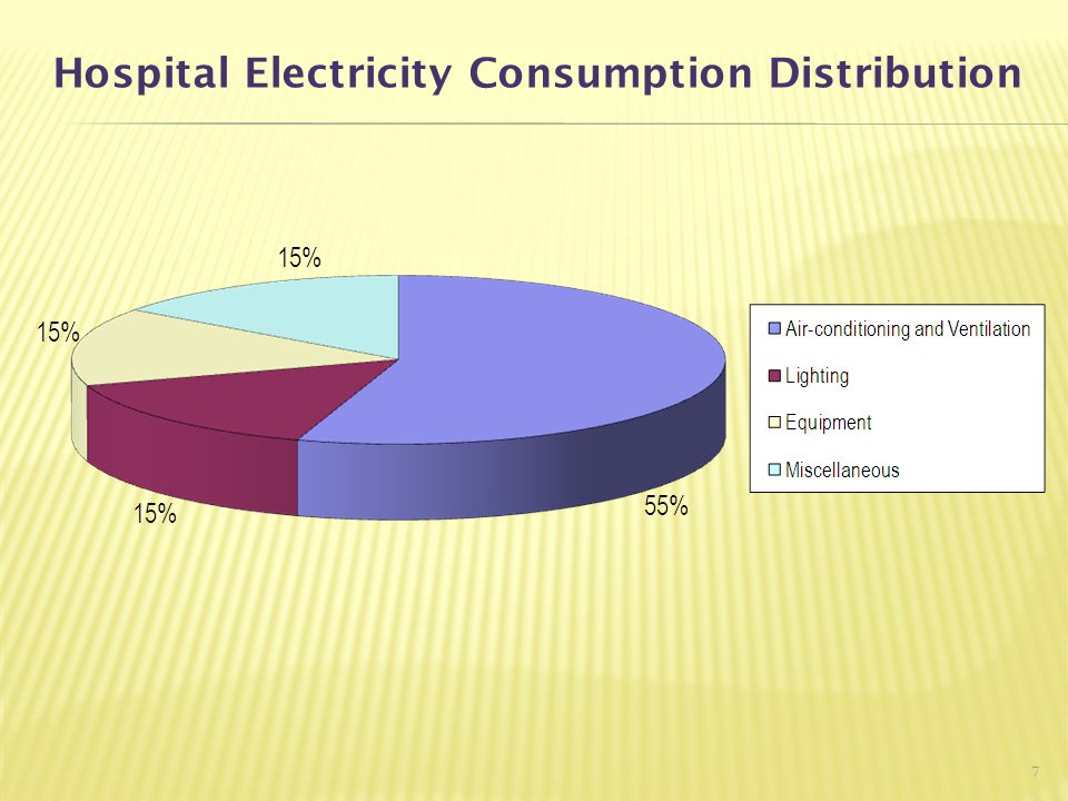 Hospital Electricity Consumption Distribution