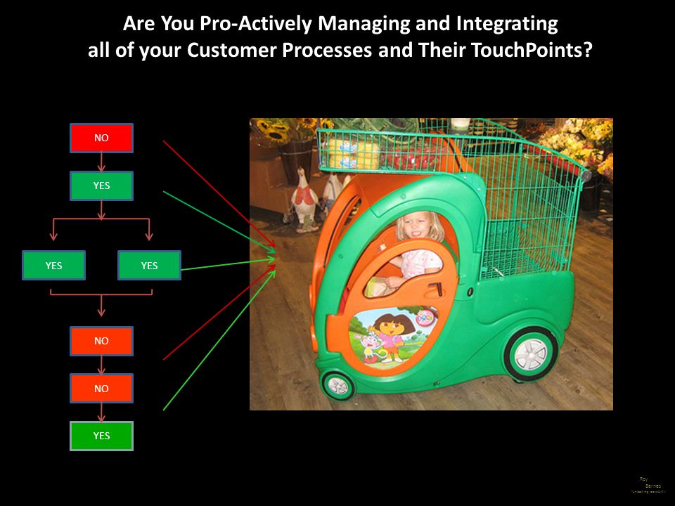 Are You Pro-Actively Managing and Integrating all of your Customer Processes and Their TouchPoints