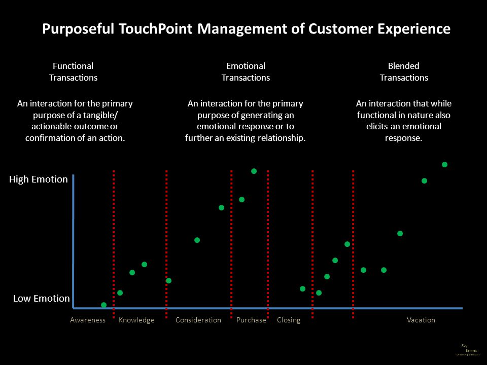 Purposeful TouchPoint Management of Customer Experience